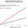 Vergleich Laufleistung nach Ladung